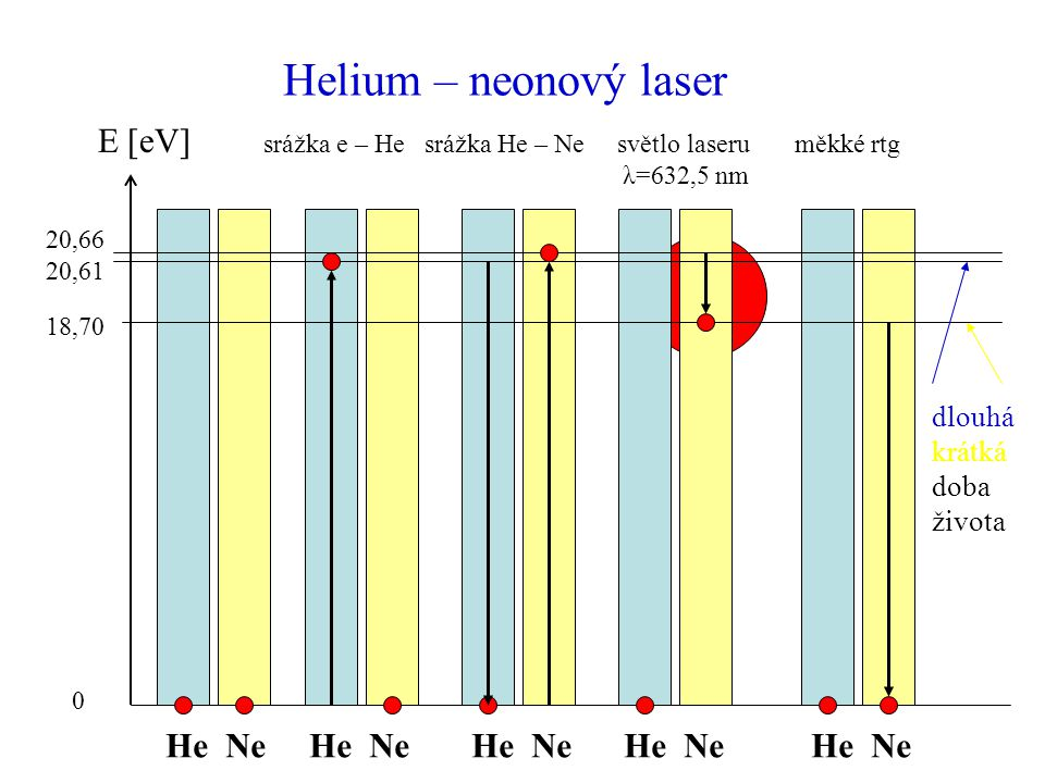 Helium – neonový laser E [eV] He Ne He Ne He Ne He Ne He Ne dlouhá